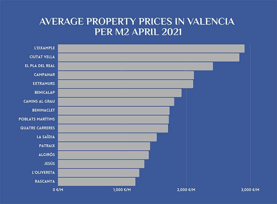 Average prices in Valencia in April 2021